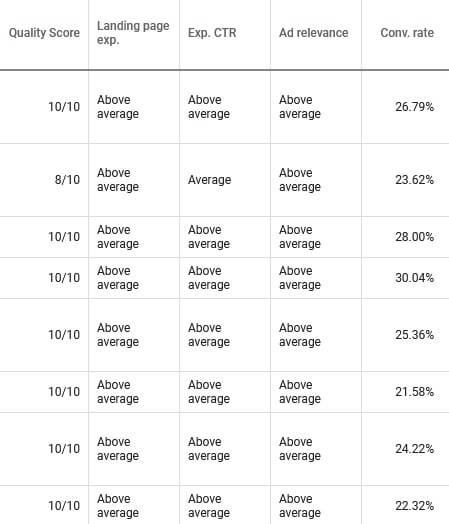 Unsere Quality-Scores bei Google Ads - SEA-Agentur aus Frankfurt